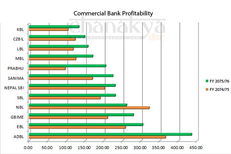 निजी क्षेत्रले प्रवद्र्धन गरेका बैंकलाई सरकारी बैंकको कडा टक्कर (तथ्यांक सहित)